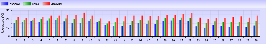 http://meteogabbia.altervista.org/stat/2014/09/graph-month-1.png