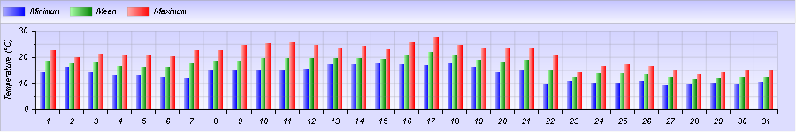 http://meteogabbia.altervista.org/stat/2014/10/graph-month-1.png