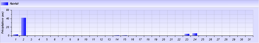 http://meteogabbia.altervista.org/stat/2014/10/graph-month-2.png