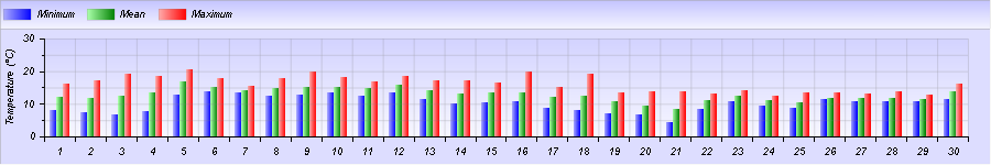 http://meteogabbia.altervista.org/stat/2014/11/graph-month-1.png