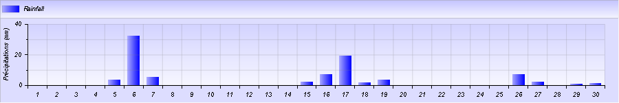 http://meteogabbia.altervista.org/stat/2014/11/graph-month-2.png