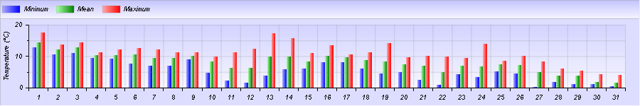 http://meteogabbia.altervista.org/stat/2014/12/graph-month-1.png
