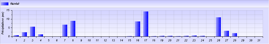 http://meteogabbia.altervista.org/stat/2014/12/graph-month-2.png