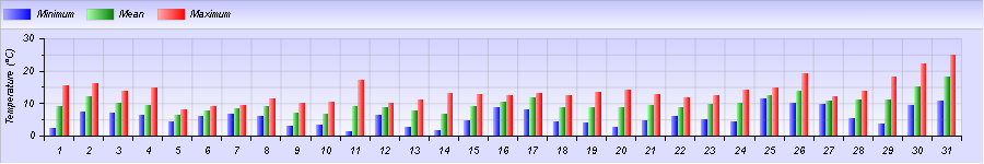 http://meteogabbia.altervista.org/stat/2015/03/graph-month-1.png