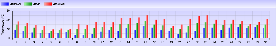 http://meteogabbia.altervista.org/stat/2015/04/graph-month-1.png