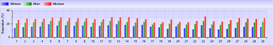 http://meteogabbia.altervista.org/stat/2015/06/graph-month-1.png