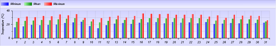 http://meteogabbia.altervista.org/stat/2015/07/graph-month-1.png