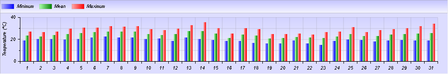 http://meteogabbia.altervista.org/stat/2015/08/graph-month-1.png