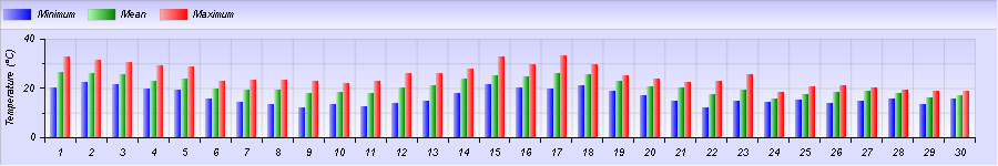 http://meteogabbia.altervista.org/stat/2015/09/graph-month-1.png